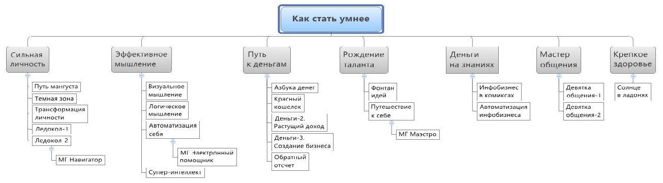 Путеводитель по Интеллектике